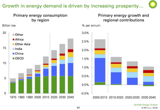growth in primary energieconsumption