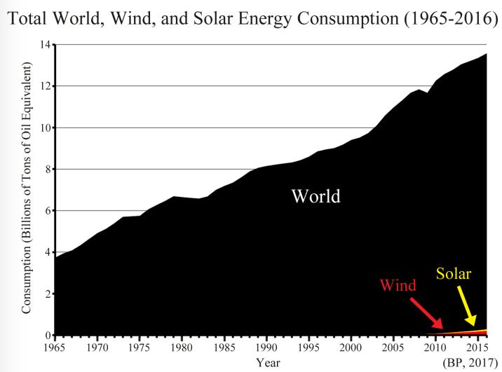 hoeveel energie levert een windmolen op