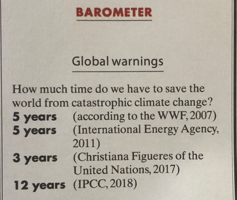 barometer voor global warming