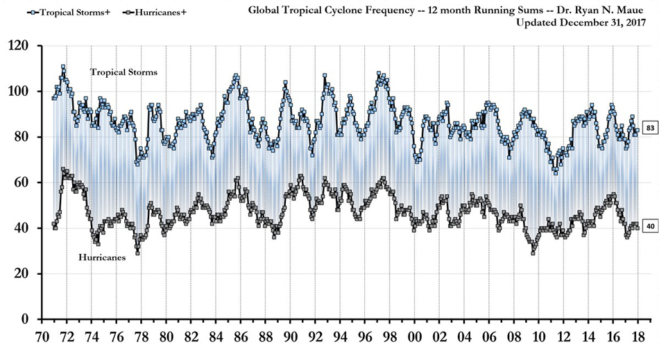 global tropical stoms and hurricanes since 1970