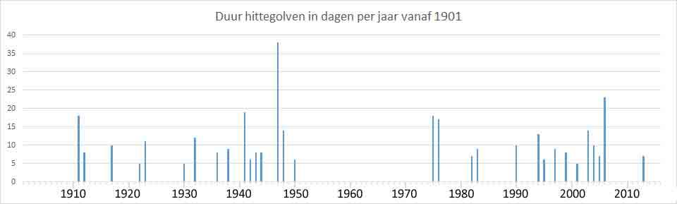 hittegolven in Nederland in de 20e eeuw
