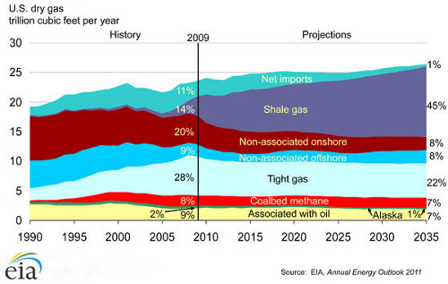 shale gas production in the USA