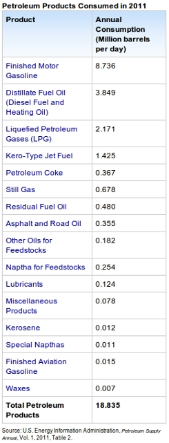 USA daily oil consumption