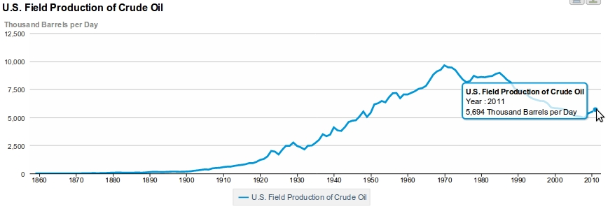USA daily oil production